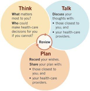 Advanced Care Planning process